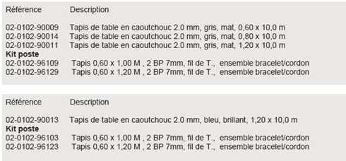 Ref: Tapis table (compatible salle blanche) - ESD